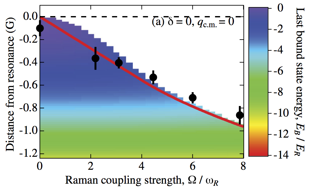 Raman-Induced Interactions in a Single-Component Fermi Gas Near an s-Wave Feshbach Resonance