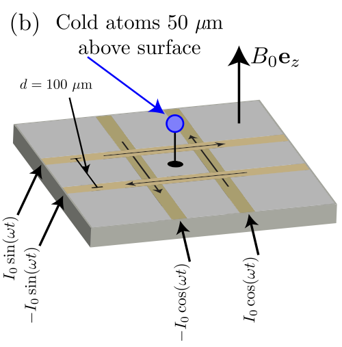 Magnetically Generated Spin-Orbit Coupling for Ultracold Atoms