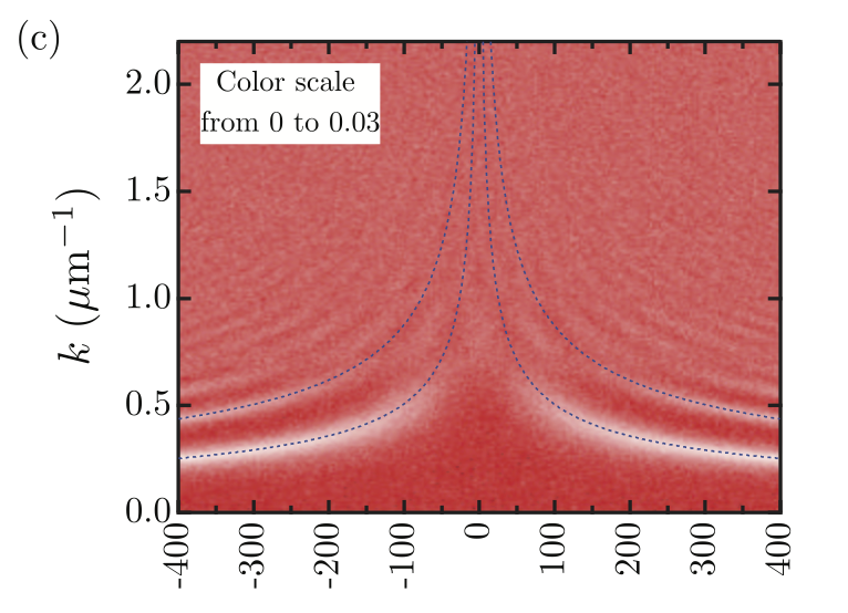 Optimally focused cold atom systems obtained using density-density correlations