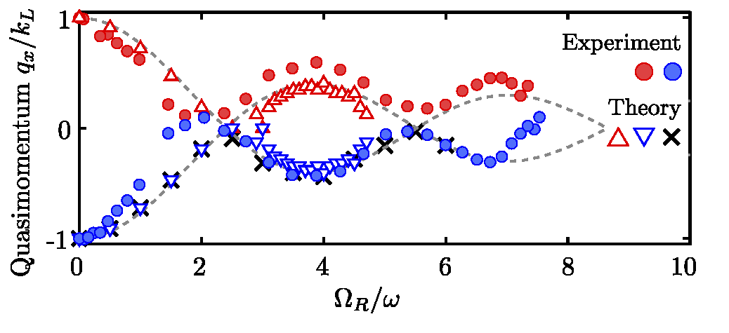 Tunable Spin-Orbit Coupling via Strong Driving in Ultracold-Atom Systems