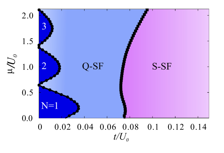 Interaction-driven exotic quantum phases in spin-orbit-coupled spin-1 bosons