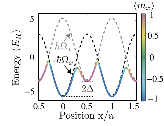 Geometrical Pumping with a Bose-Einstein Condensate