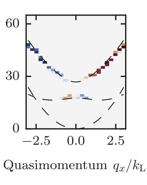 Fourier transform spectroscopy of a spin–orbit coupled Bose gas