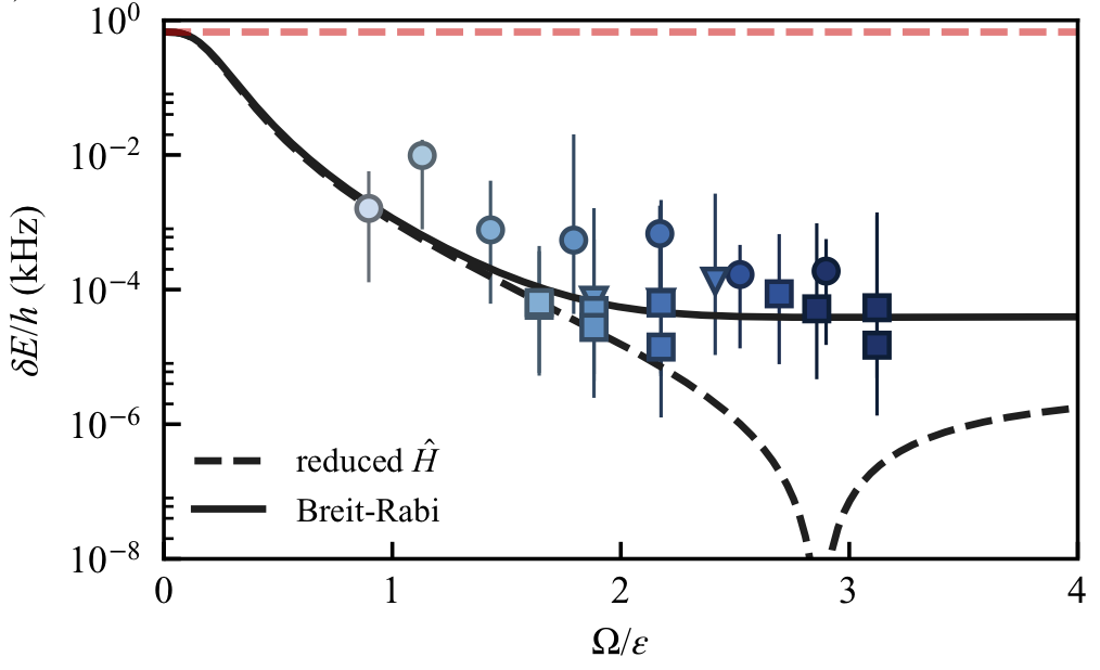 Synthetic clock transitions via continuous dynamical decoupling