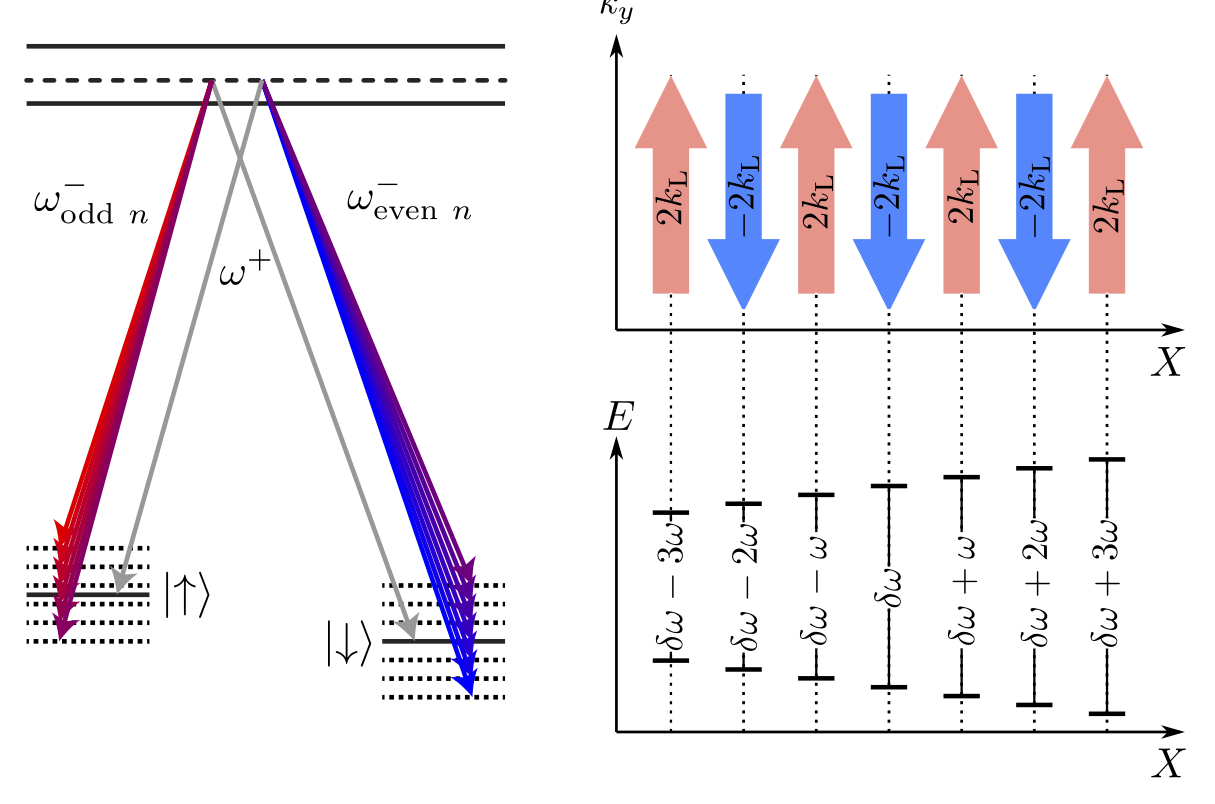 Topological lattice using multi-frequency radiation
