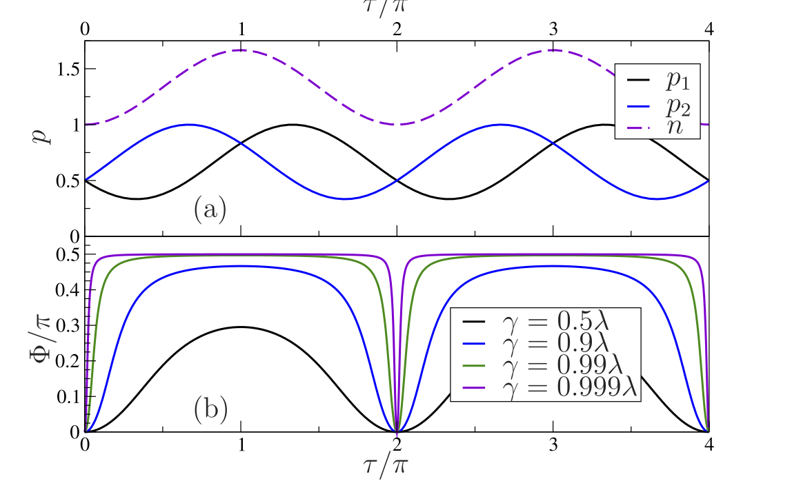Perpetual emulation threshold of PT-symmetric Hamiltonians