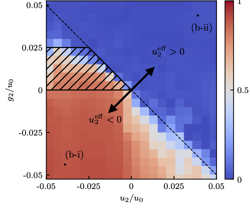 Feedback induced magnetic phases in binary Bose-Einstein condensates