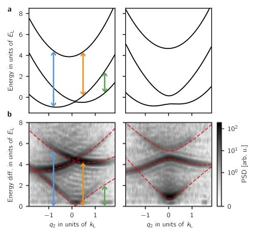Topological features without a lattice in Rashba spin-orbit coupled atoms